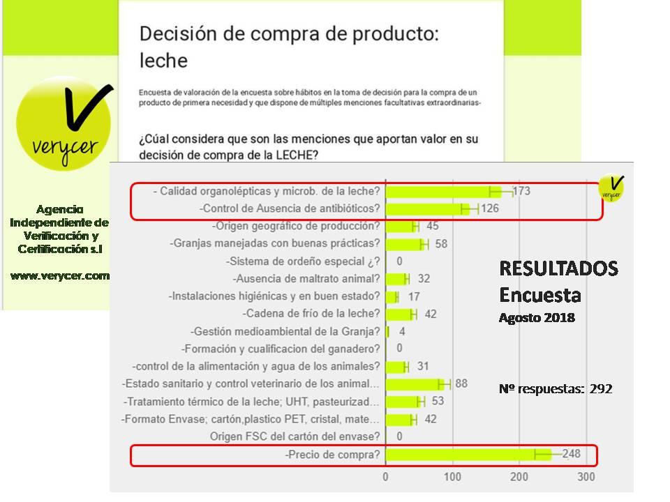 foto #2 de entrada del blog: ¿Que importancia tiene la #certificación de producto #leche sobre el consumidor?