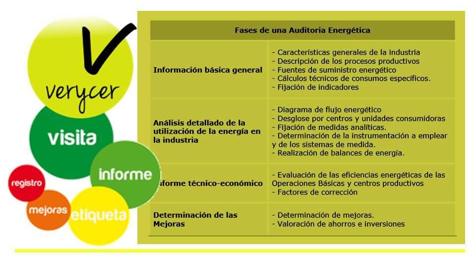 imagen de la noticia: Realizacion de Auditorias y Sistemas de Gestión Energética
